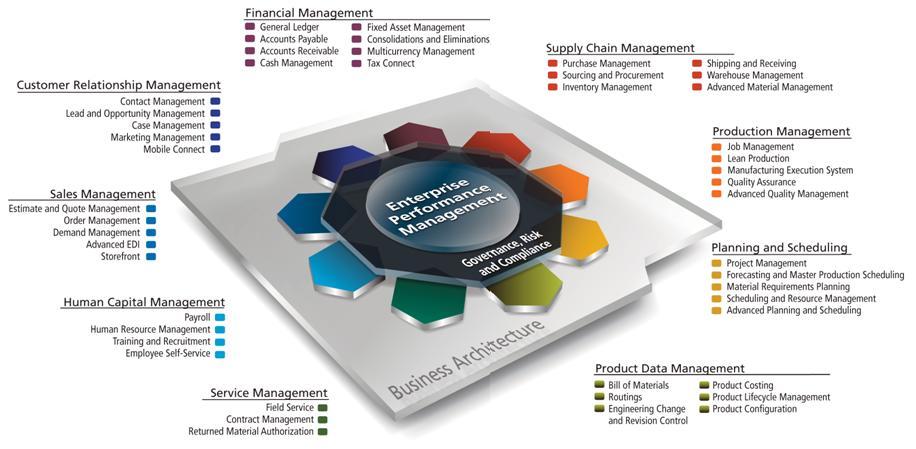 Sistemas De Informaci 243 N Empresarial Bi Epm